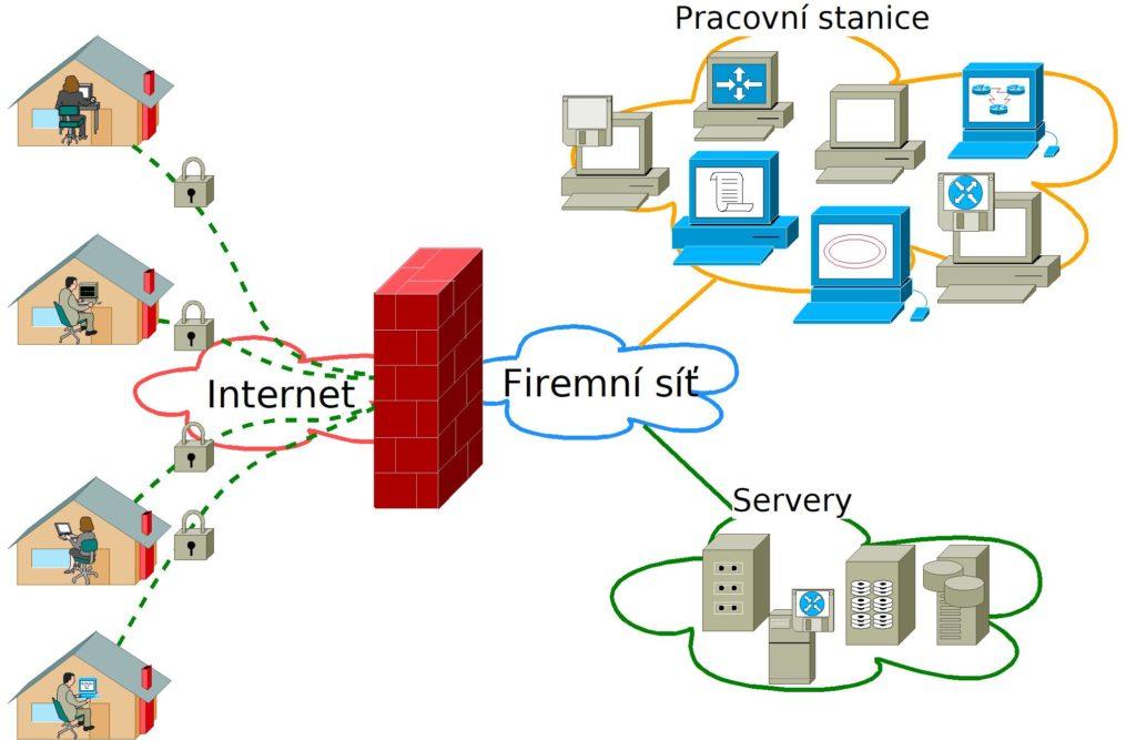 VPN pro klienty